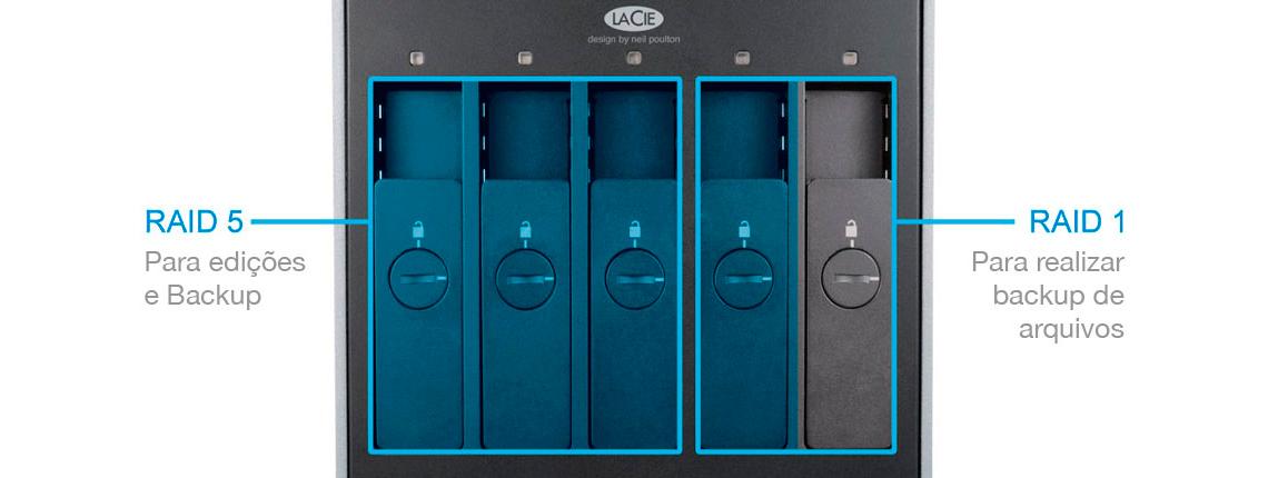 Configurações RAID para quem tem pressa