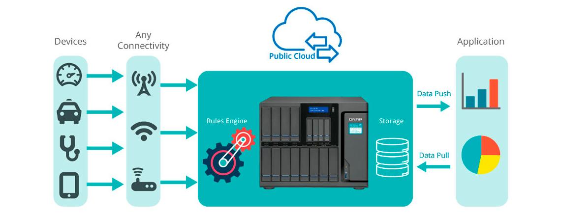 Container Station, para implantação de aplicativos IoT