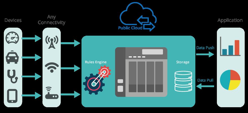 Container Station, solução Qnap para IoT