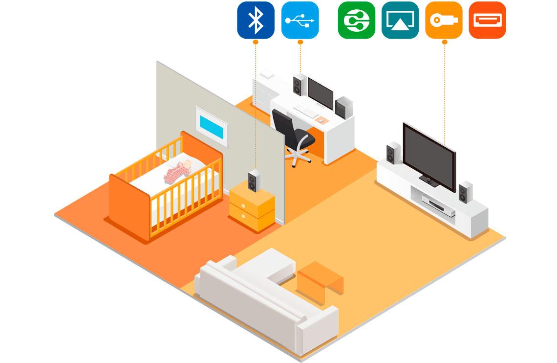 Controle de dispositivos multimídia