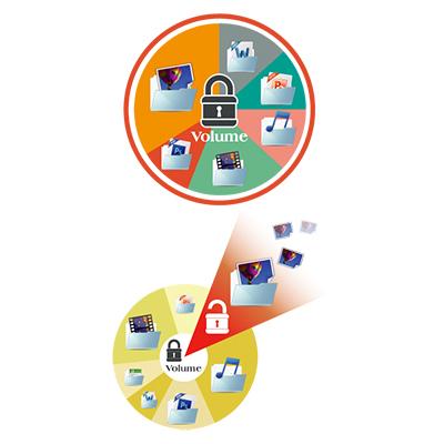 Criptografia completa NAS - Segurança para os dados