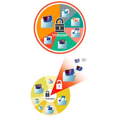 Criptografia de dados, segurança das informações armazenadas