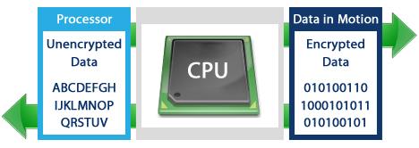 Criptografia por hardware