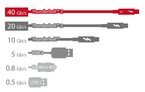 NAS com alto desempenho via Thunderbolt™ 3