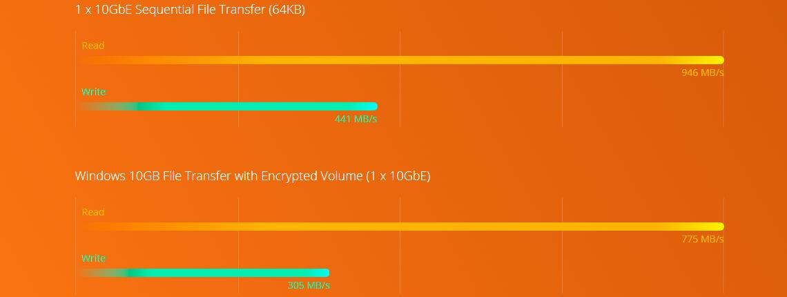 Desempenho 10GbE e criptografia AES-NI