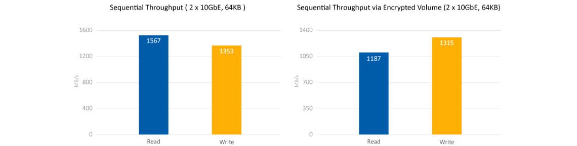 Desempenho Quad Core e criptografia de dados