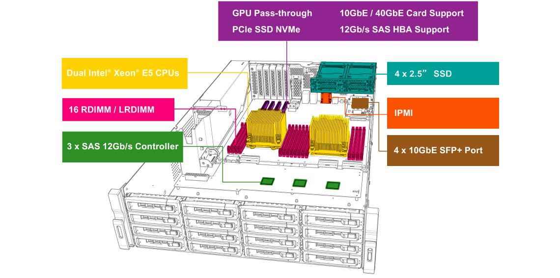 TDS-16489U, design de hardware de nível de servidor