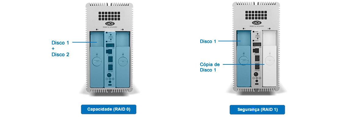 Disco externo LaCie 2big Quadra - Proteção de dados completa