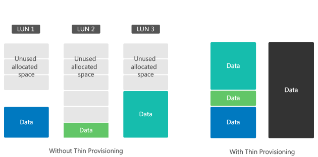 DS3617xs, storage a nível de arquivo (NAS) e a nível de bloco (SAN) em um só produto
