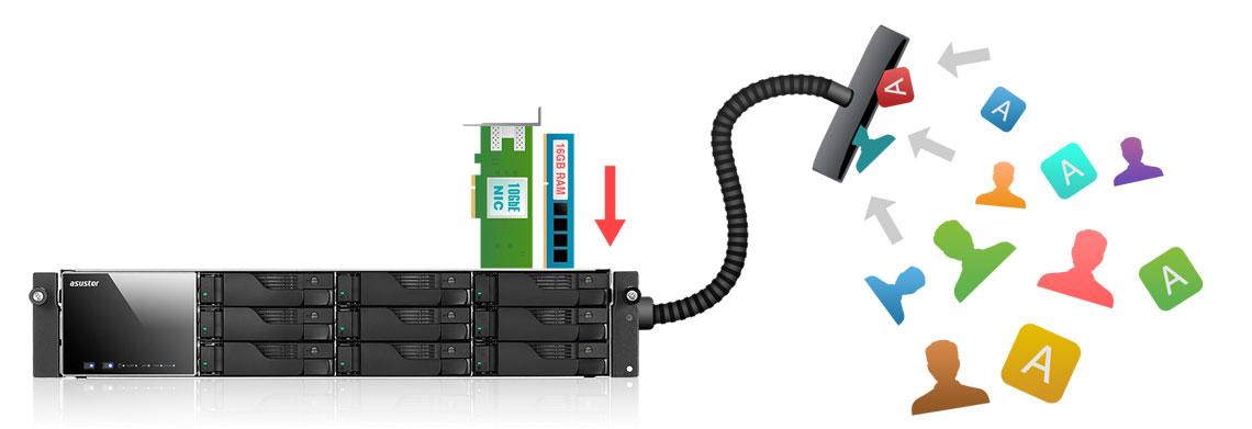Escalabilidade em Armazenamento e memória RAM