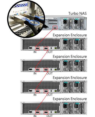 Escalabilidade, storage server com capacidade para expansão