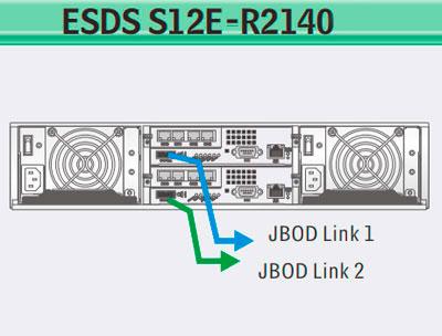 Eonstor Infortrend, um storage area network redundante e escalável
