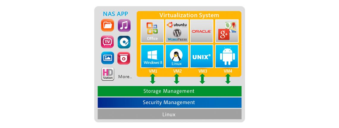 Execute múltiplos sistemas operacionais