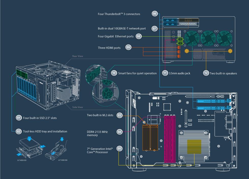 Hardware de ponta para maior eficiência