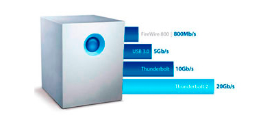 HD externo 10TB Lacie Thunderbolt, para quem tem pressa!