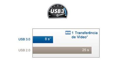 HD Externo LaCie 8TB - Acelere o Backup com USB 3.0