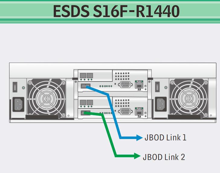 Infortrend ESDS S16F-R1440, solução de armazenamento escalável