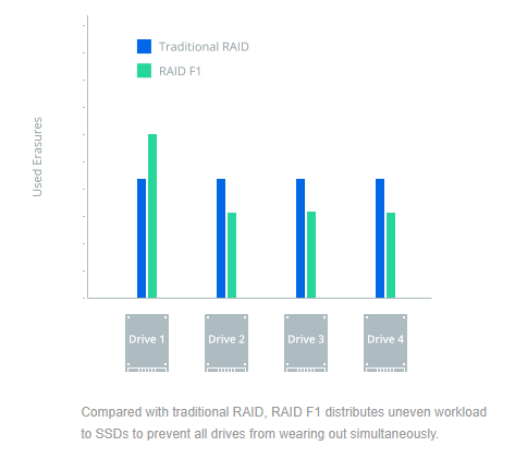 Integração entre drives SSD e configuração RAID