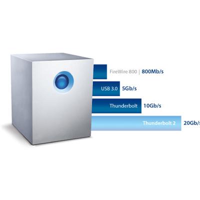 Thunderbolt 2, transferência de arquivos em alta velocidade
