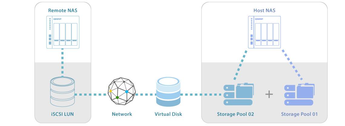 JBOD virtual e gabinetes de expansão