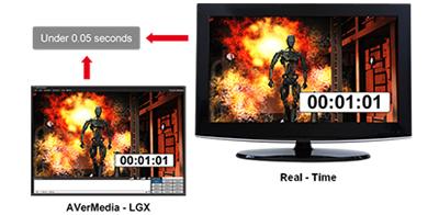 LGX da AVerMedia, uma placa de baixa latência
