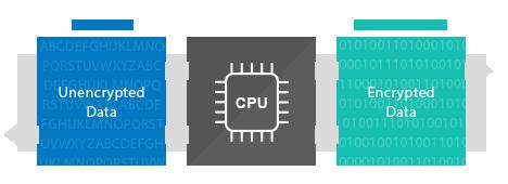 Criptografia de hardware e alta velocidade de transferência