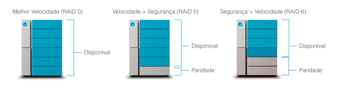 RAID suportados pelo HD LaCie 6Big Thunderbolt 3