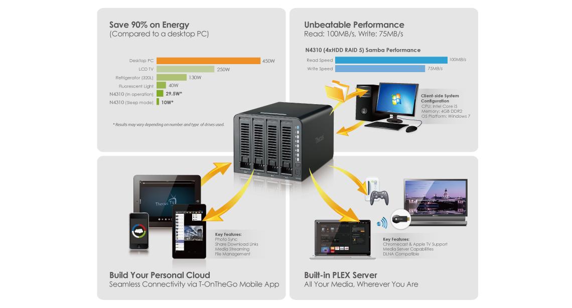 N4310 NAS Storage Thecus