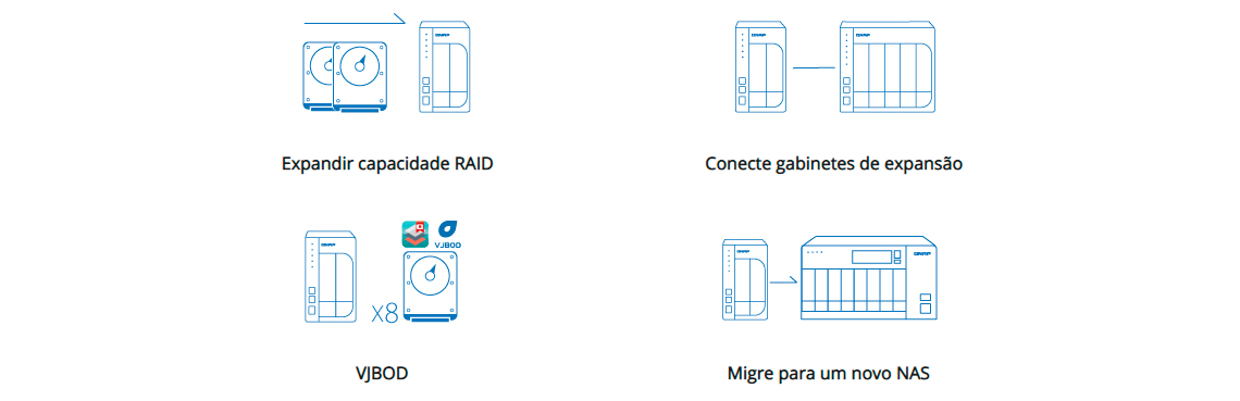 NAS 4 baias com múltiplas opções de expansão de armazenamento
