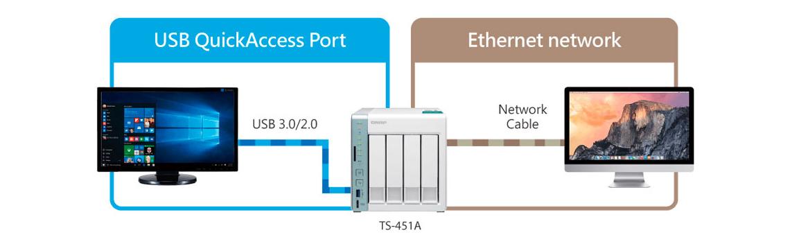 NAS ou DAS? Solução tripla USB QuickAccess / NAS / iSCSI