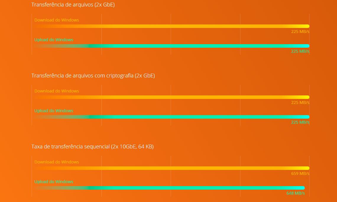 Performance e segurança com processador Intel Celeron quad-core e criptografia AES-NI