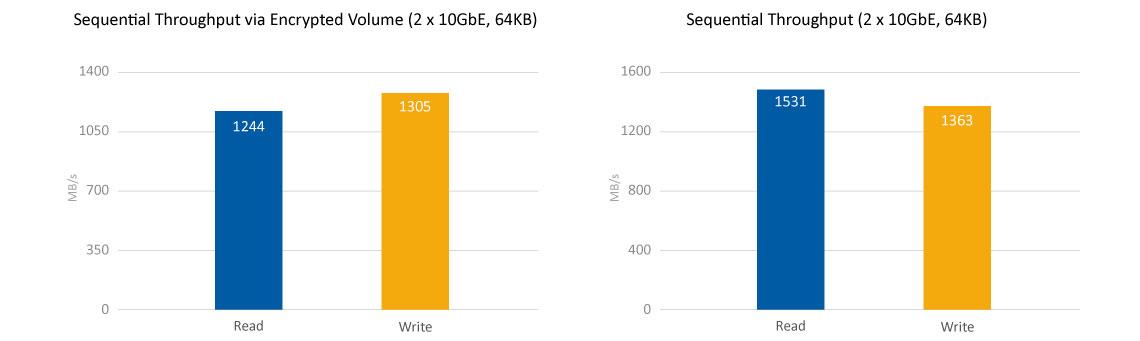 Performance Quad Core de alta velocidade de transmissão de dados