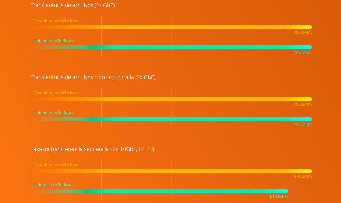 Performance Quad Core e criptografia AES-NI