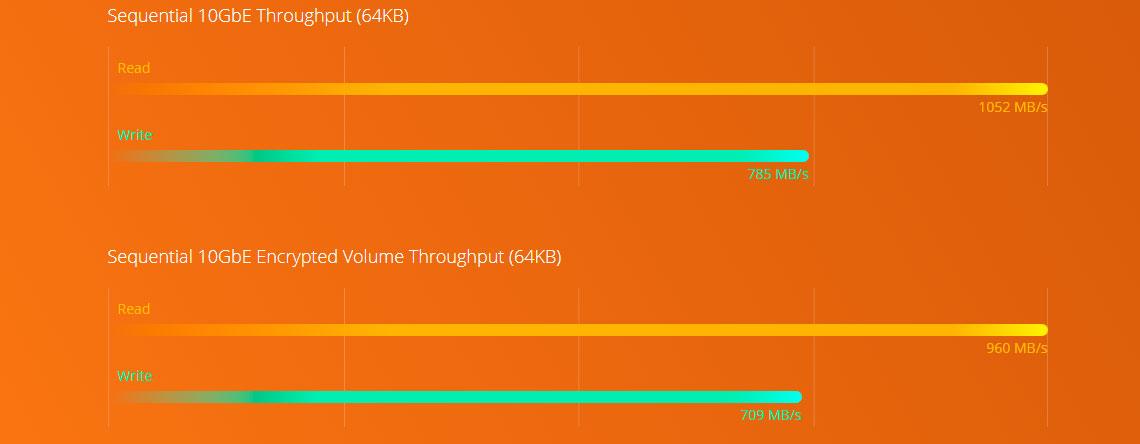 Performance Quad Core e criptografia de dados