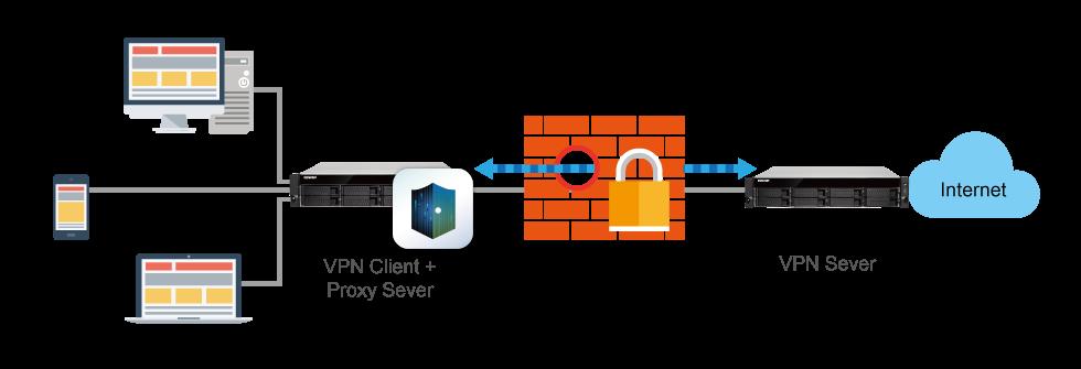 Acesso seguro com VPN
