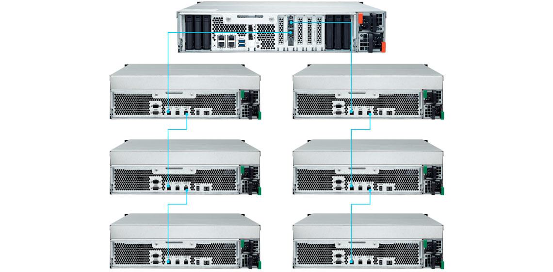 Qnap REXP-1620U-RP, expansão de capacidade contínua
