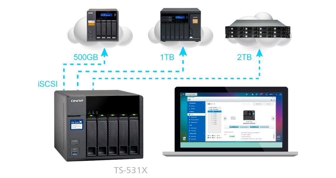 Qnap TS-531X: iSCSI, JBOD Virtual, expansão de capacidade inteligente
