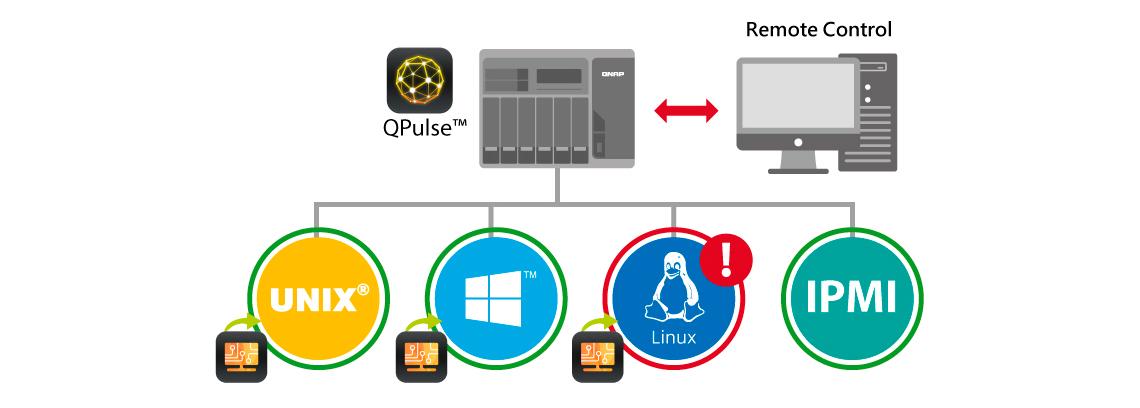 QRM+, Solução Centralizada de Gerenciamento de servidor remoto