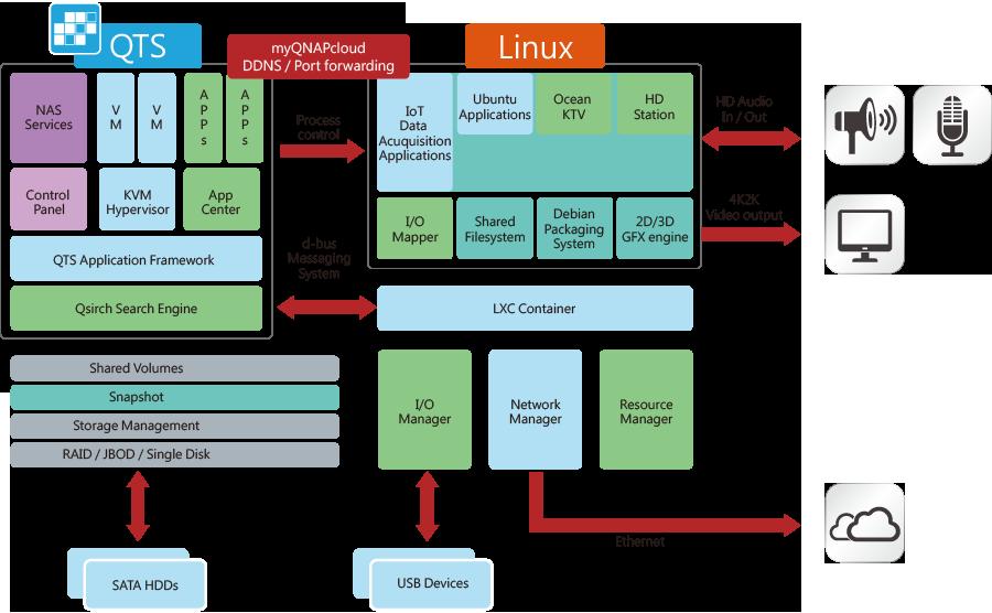 Sistema duplo QTS-Linux, para desenvolvimento IoT