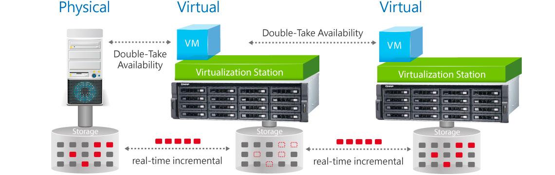 Recuperação de desastres para máquinas virtuais com Double-Take Availability