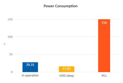 Servidor com consumo de Energia eficiente