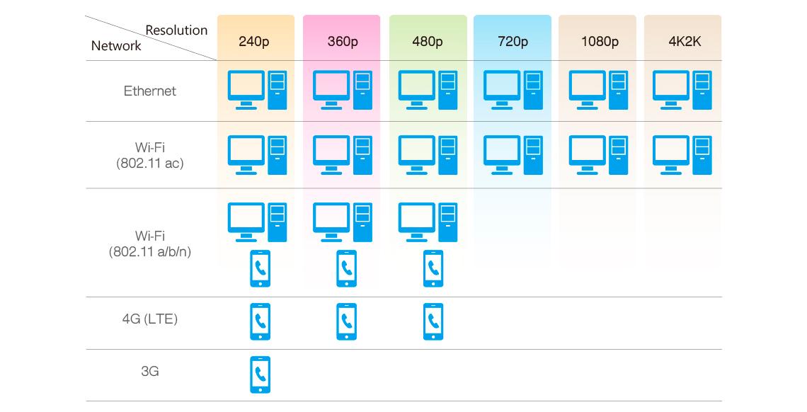 Servidor corporativo com transcodificação de vídeo 4K