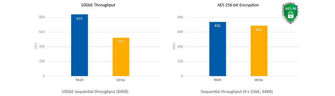 Servidor de rede com 40TB e alta performance