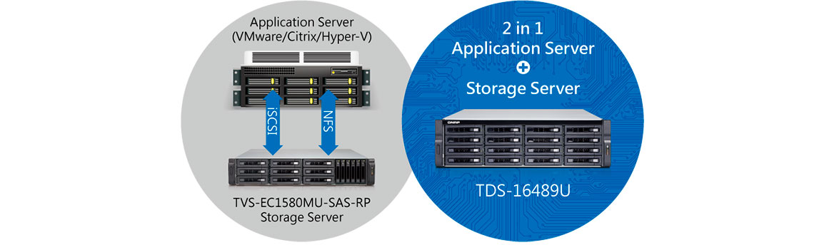 Servidor duplo, servidor de aplicação e armazenamento em uma unidade