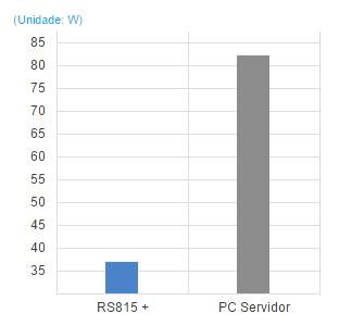 Um servidor NAS sustentável