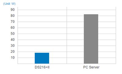 DS216+II, um servidor NAS sustentável