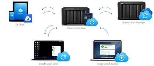 Servidor de nuvem privativo e sincronização de dispositivos
