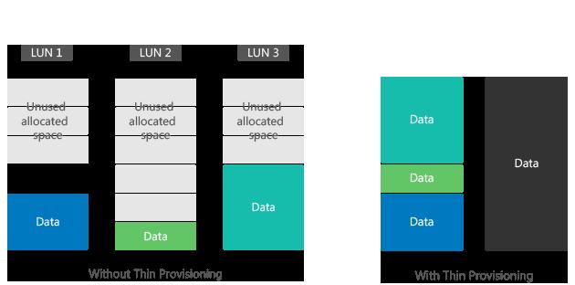 Sistema de storage com gerenciamento multi-protocolo
