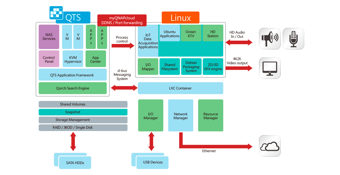 Sistema operacional duplo QTS-Linux