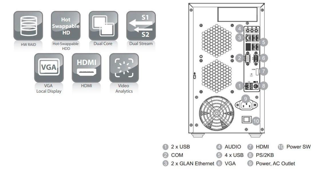 SMR8032 Surveon, NVR com suporte para até 32 canais de vídeo
